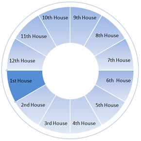 The First House Wheel