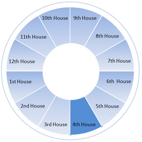 The Fourth House Wheel